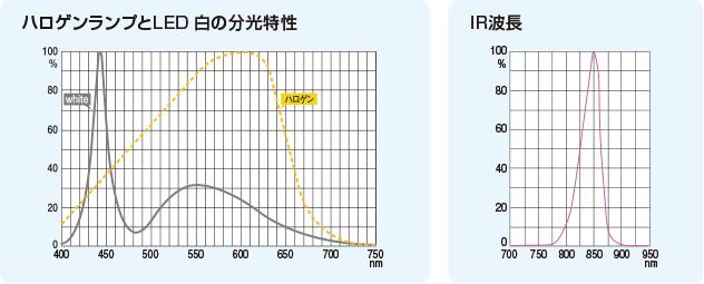 LEDの分光特性