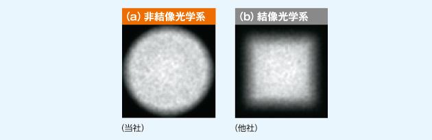 集光光学系の比較