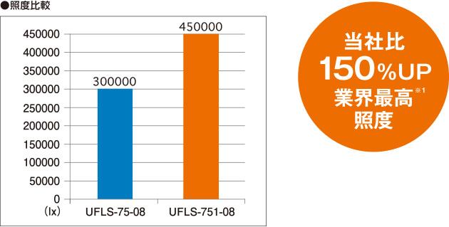 メタハラ比 150%UP 業界最高輝度※