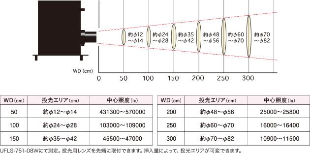 投光用レンズ照射エリア UFLS-FPL