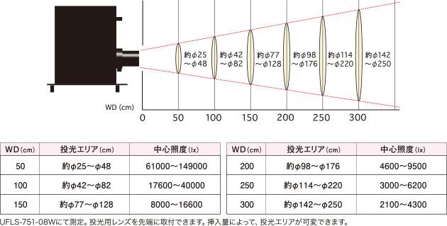 投光用レンズ照射エリア AD-75-C