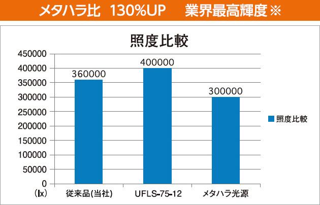 メタハラ比 130%UP 業界最高輝度※